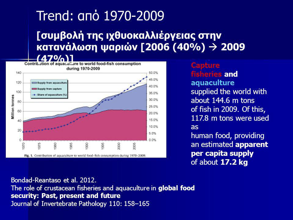 Trend: από 1970-2009 [συμβολή της ιχθυοκαλλιέργειας στην κατανάλωση ψαριών [2006 (40%)  2009 (47%)]